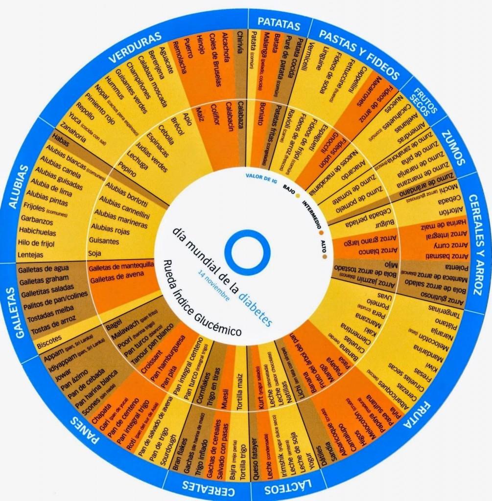 rueda-indice-glucemico-alimentos-saludables-L-kY9xlz